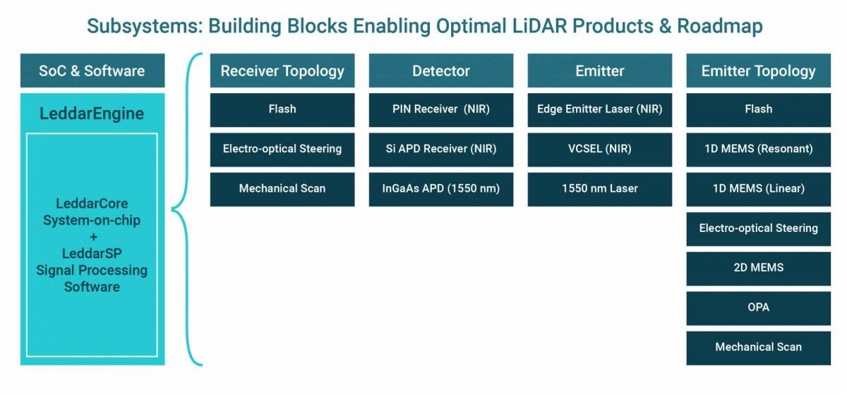 Leddar Technology Overview - LeddarTech