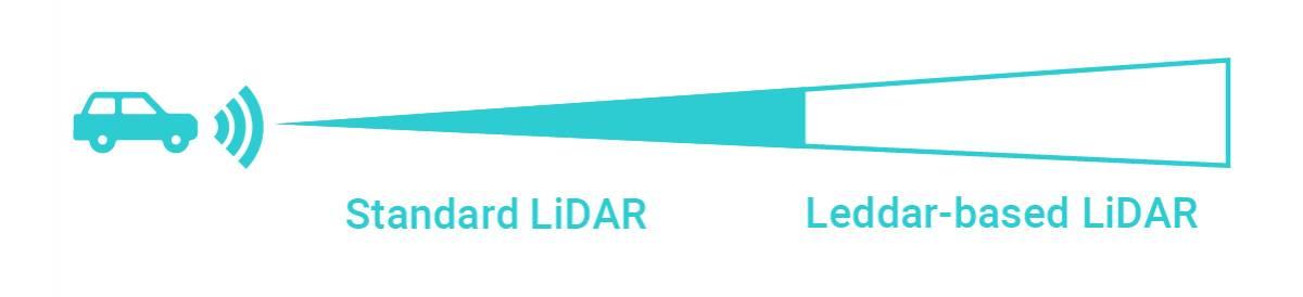 Leddar Technology Overview - LeddarTech